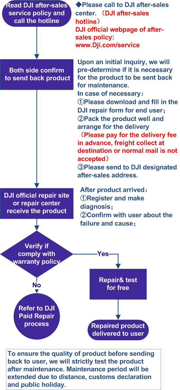 Official Dji Store Naza M Lite Wiring Diagram 3 Warranty Service Flow Products Purchased Directly From
